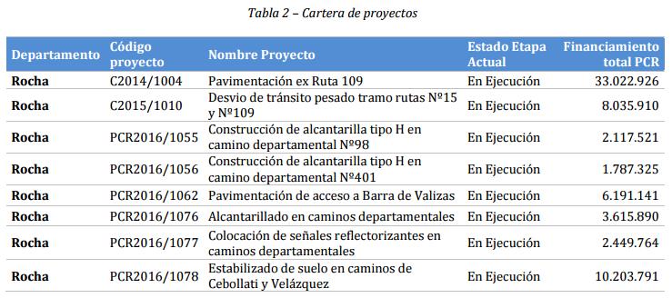 proyectos pcr en rocha 2016
